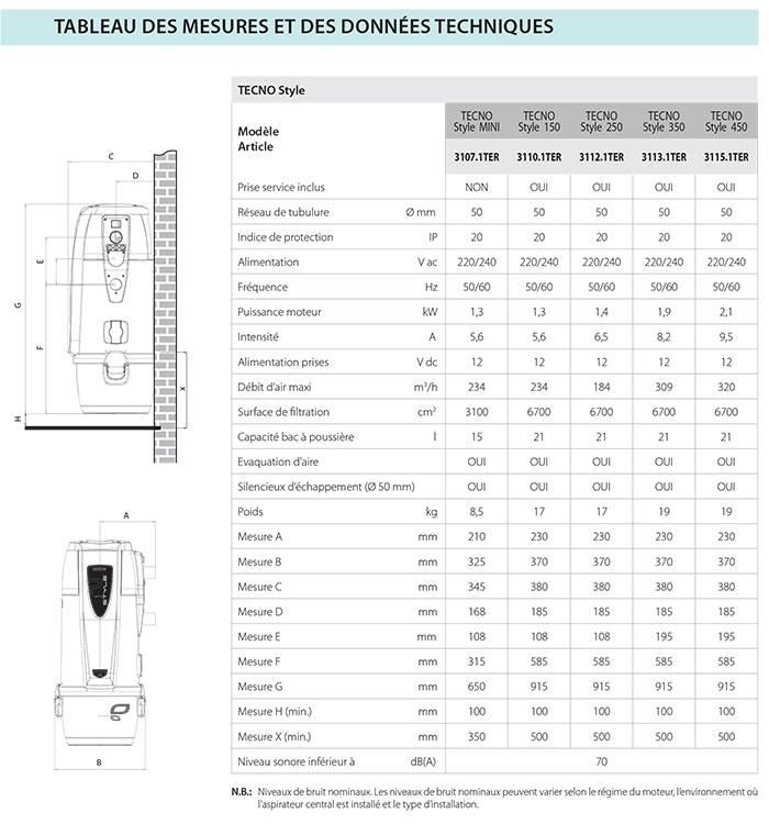 caracteristiques tecno style sistem air